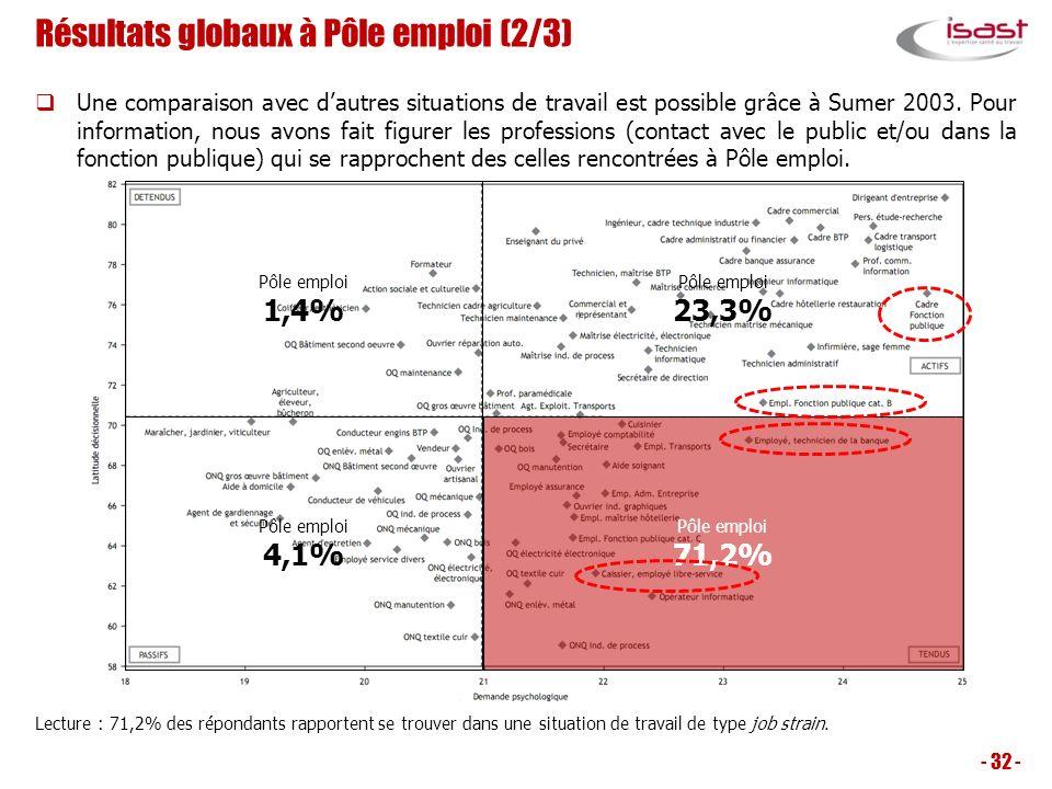 Résultats globaux à Pôle emploi (2/3)