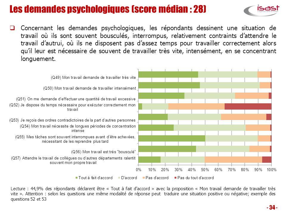 Les demandes psychologiques (score médian : 28)