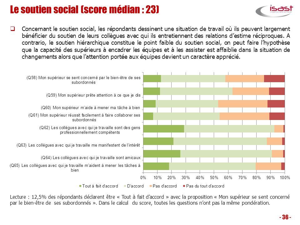 Le soutien social (score médian : 23)