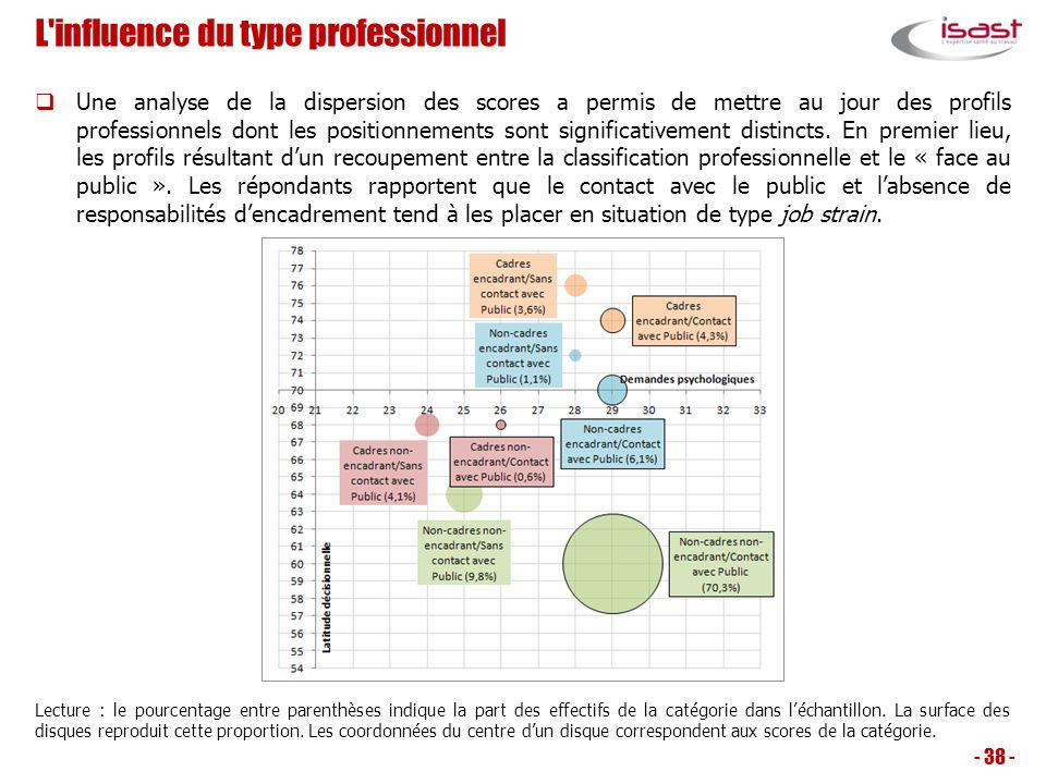 L influence du type professionnel