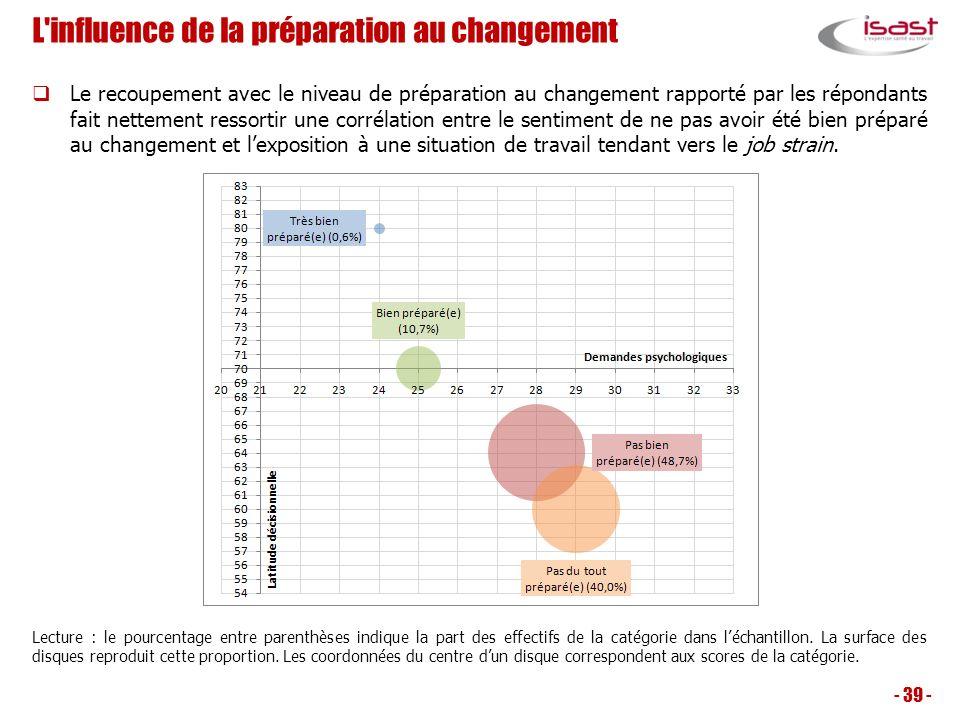 L influence de la préparation au changement