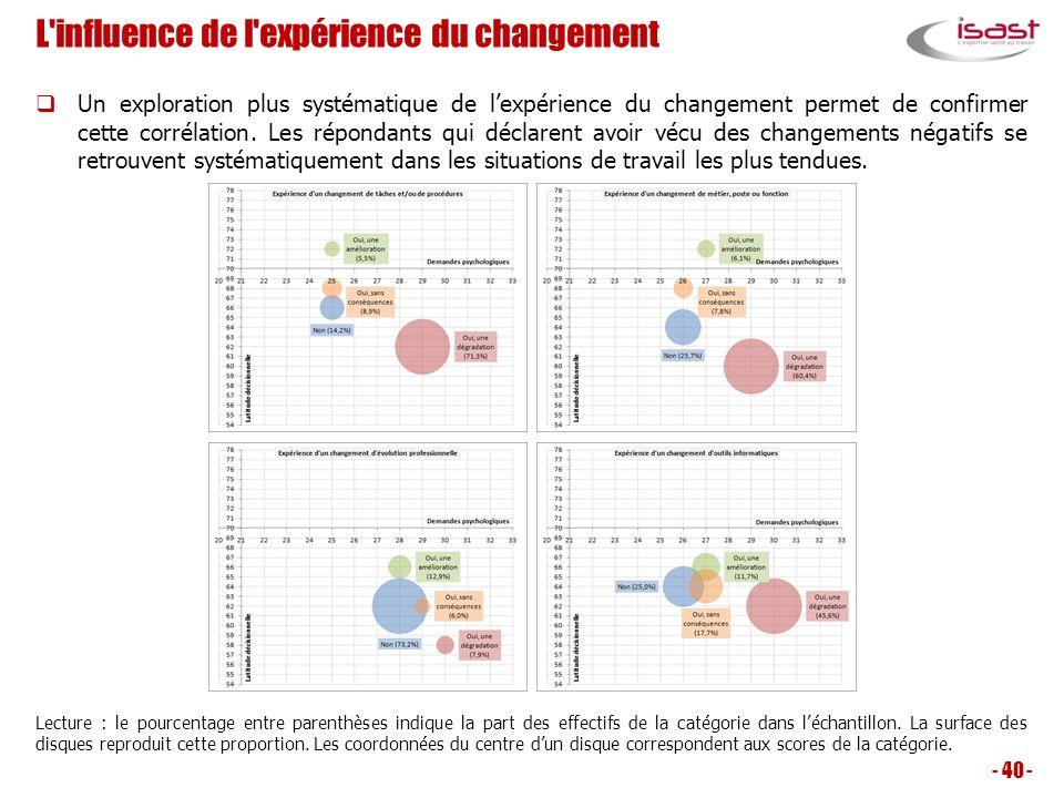 L influence de l expérience du changement