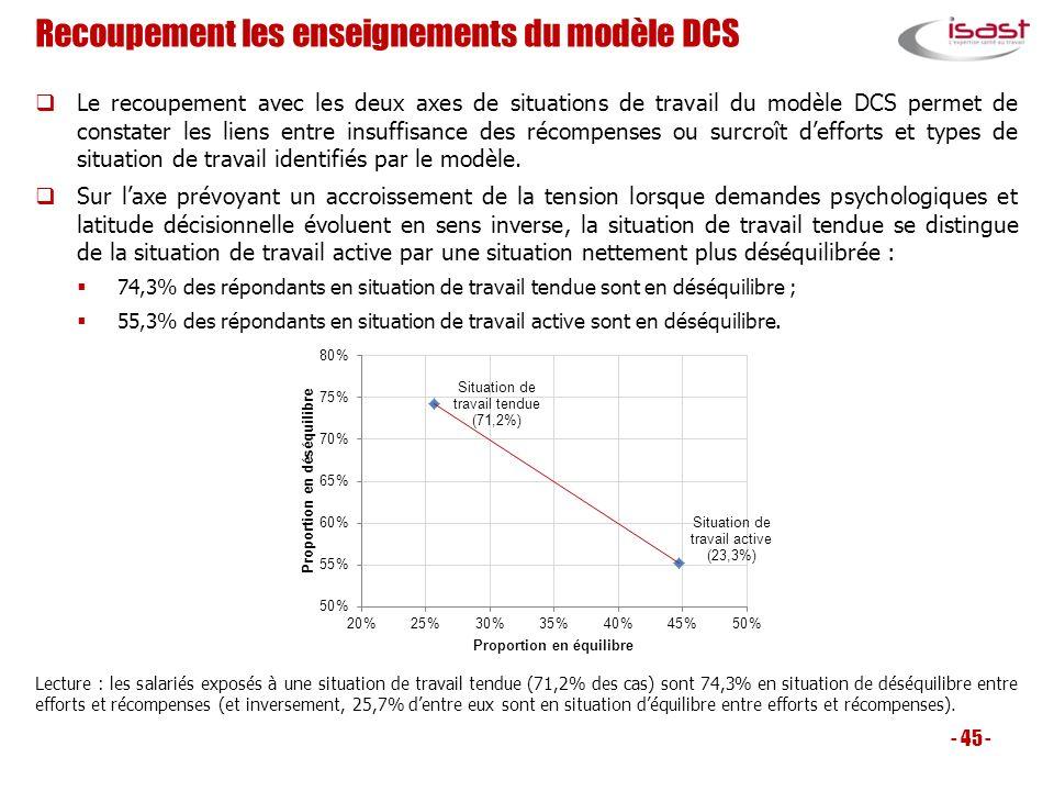 Recoupement les enseignements du modèle DCS