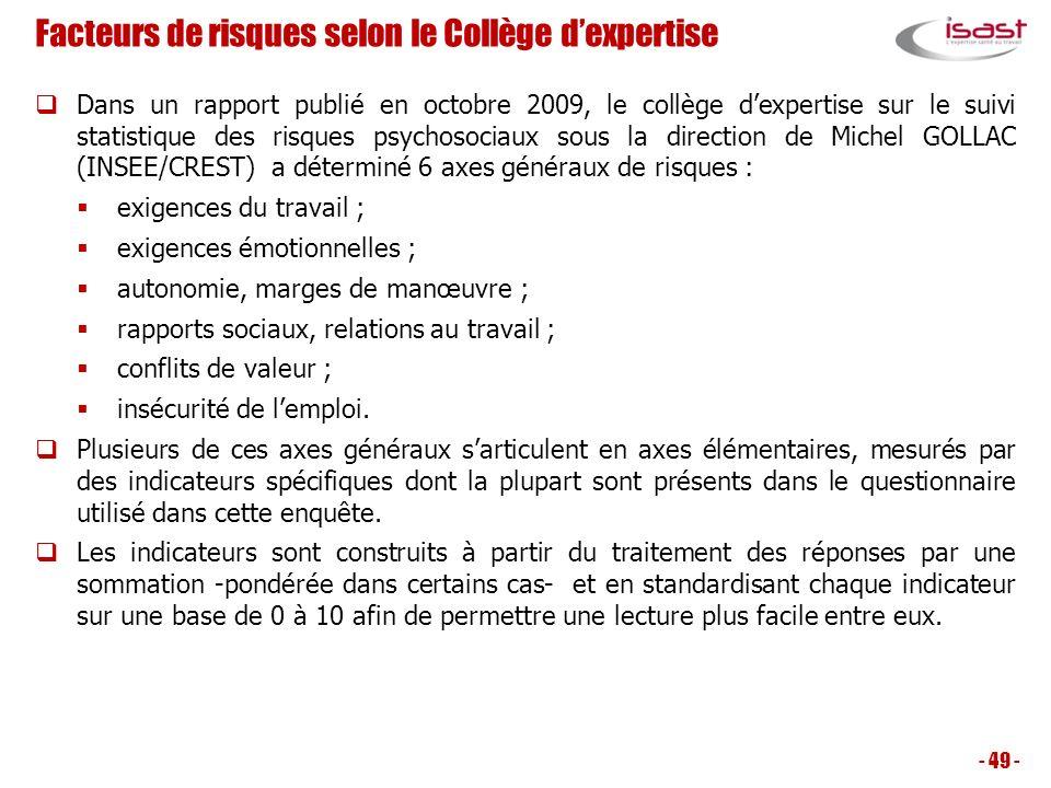 Facteurs de risques selon le Collège d'expertise