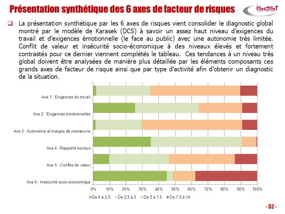 Présentation synthétique des 6 axes de facteur de risques