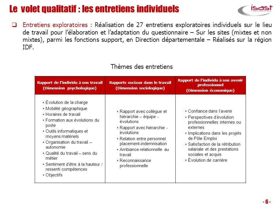 Le volet qualitatif : les entretiens individuels