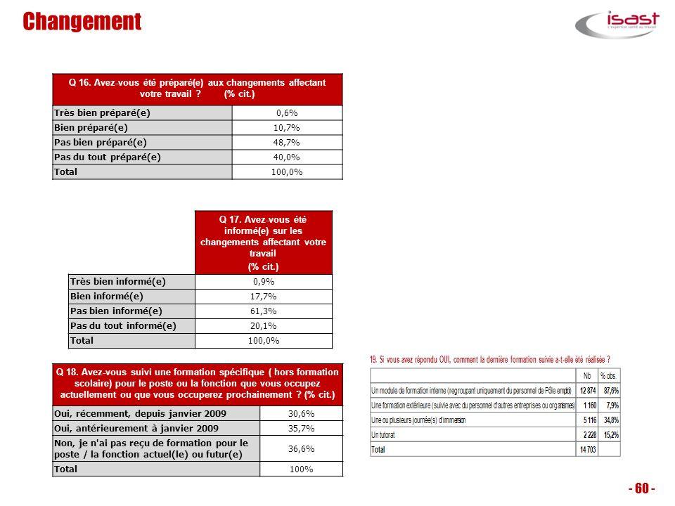 Changement Q 16. Avez-vous été préparé(e) aux changements affectant votre travail (% cit.)