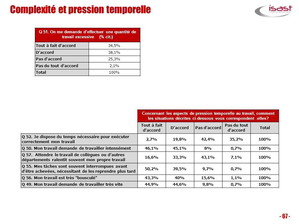 Complexité et pression temporelle