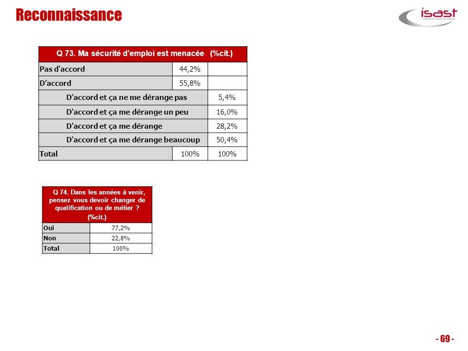 Q 73. Ma sécurité d emploi est menacée (%cit.)