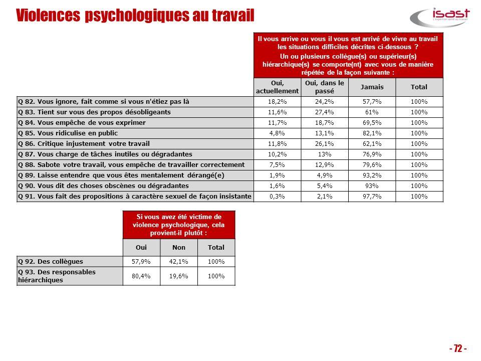 Violences psychologiques au travail