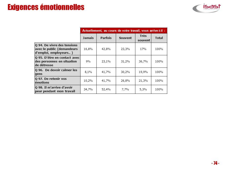 Exigences émotionnelles