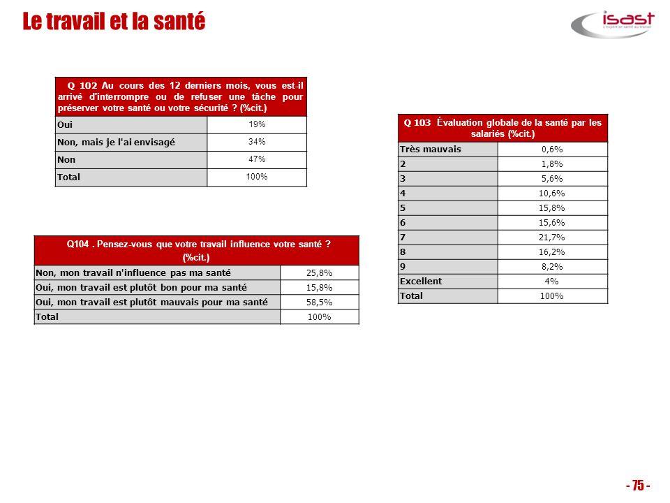 Q 103 Évaluation globale de la santé par les salariés (%cit.)