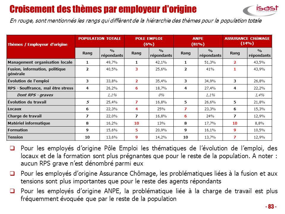 Croisement des thèmes par employeur d origine