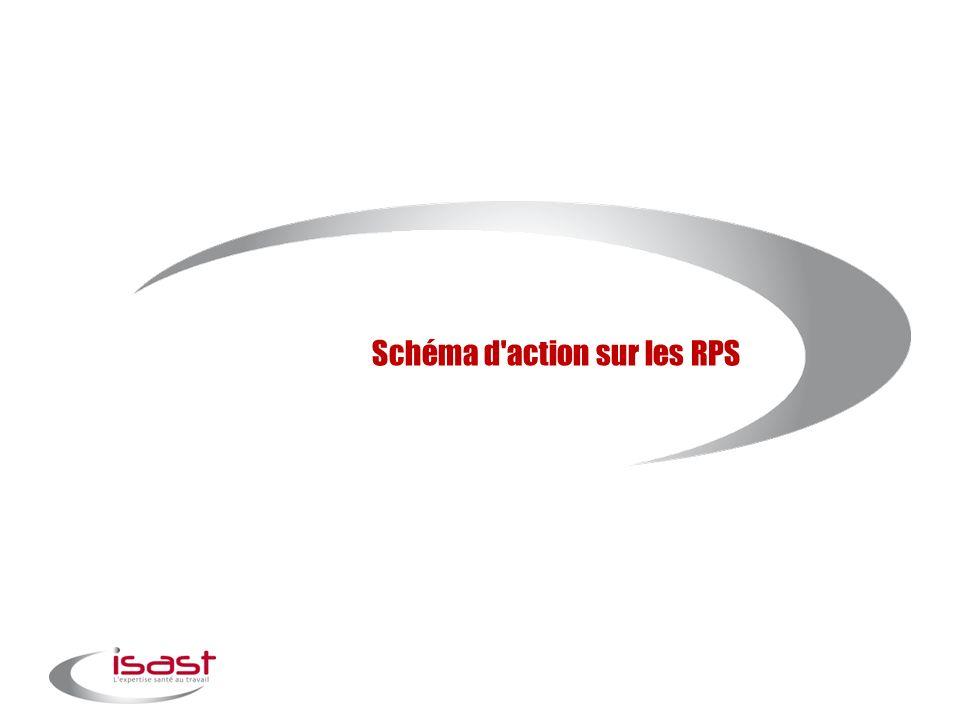 Schéma d action sur les RPS