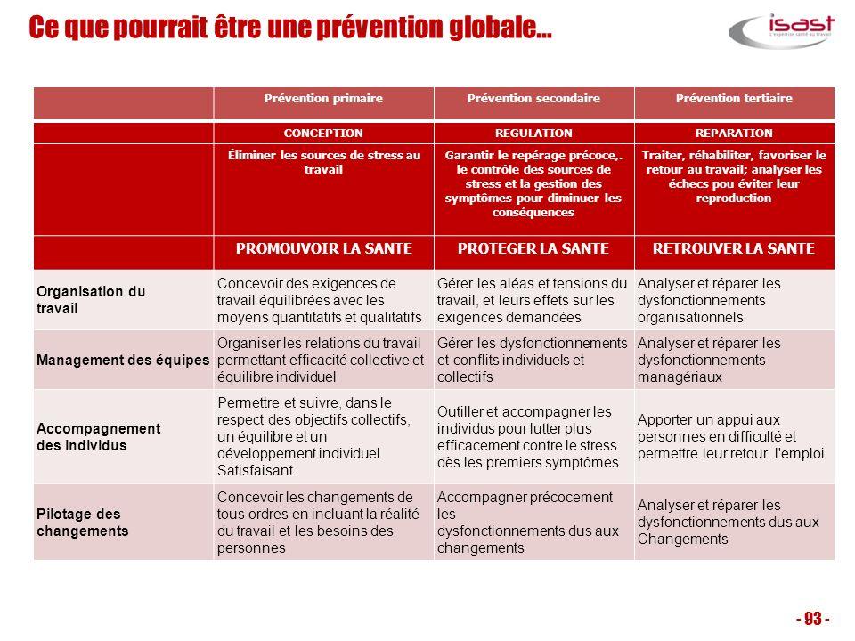Ce que pourrait être une prévention globale…
