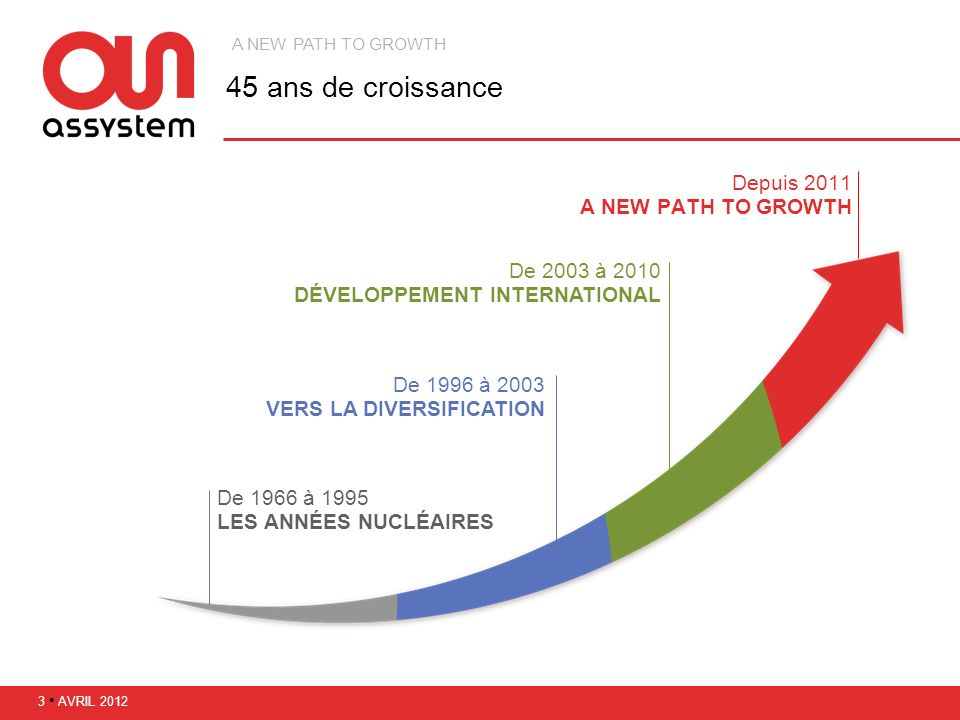 45 ans de croissance Depuis 2011 A NEW PATH TO GROWTH