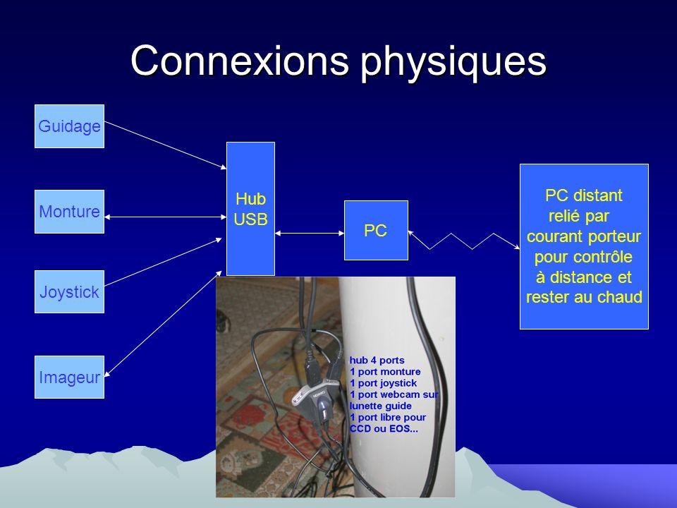 Connexions physiques Guidage Hub USB PC distant relié par Monture
