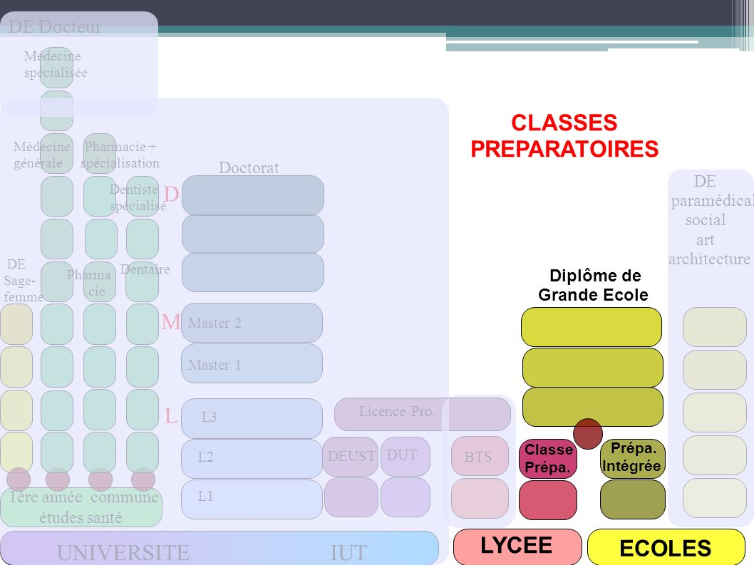 CLASSES PREPARATOIRES LYCEE ECOLES