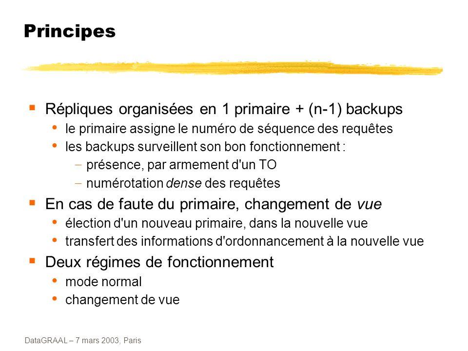 Principes Répliques organisées en 1 primaire + (n-1) backups