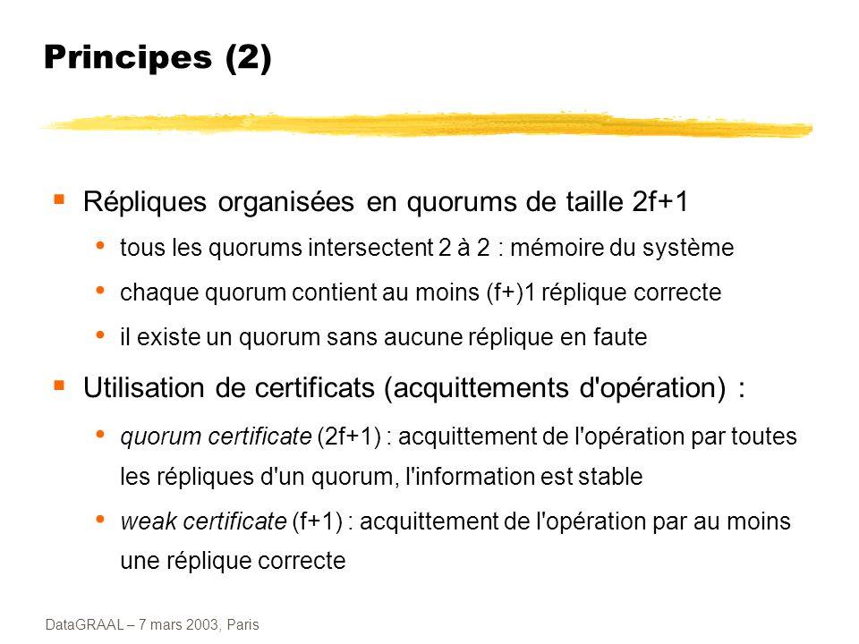 Principes (2) Répliques organisées en quorums de taille 2f+1