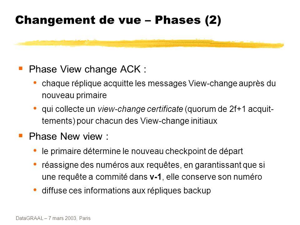 Changement de vue – Phases (2)