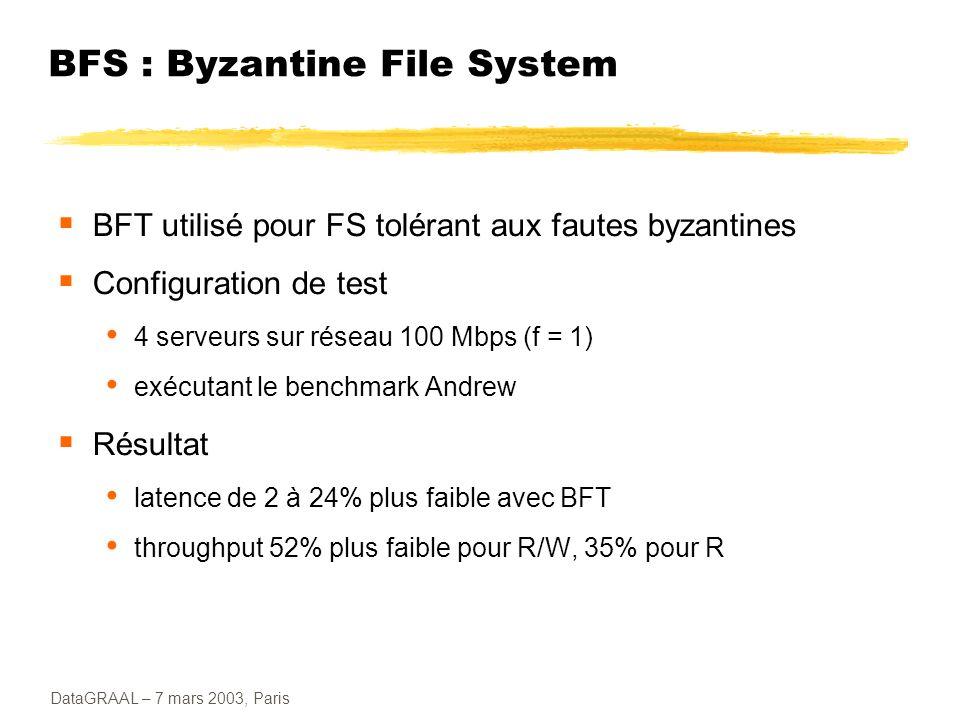 BFS : Byzantine File System