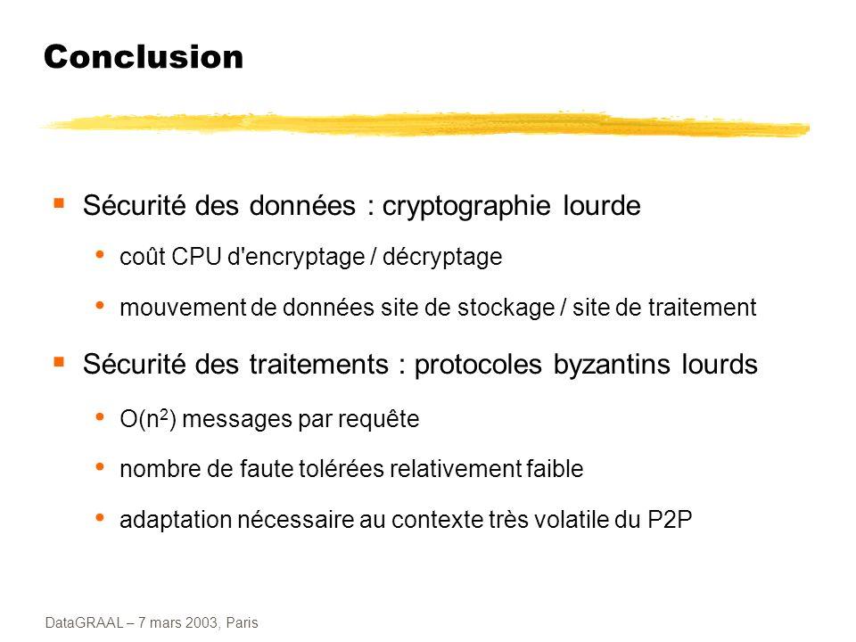 Conclusion Sécurité des données : cryptographie lourde