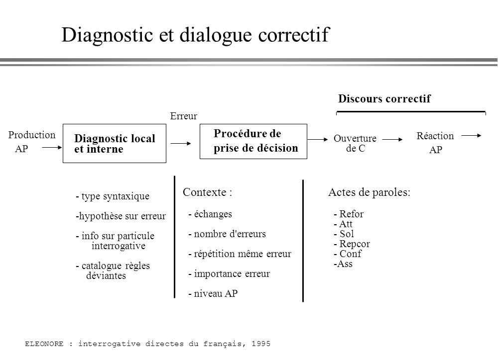 Diagnostic et dialogue correctif