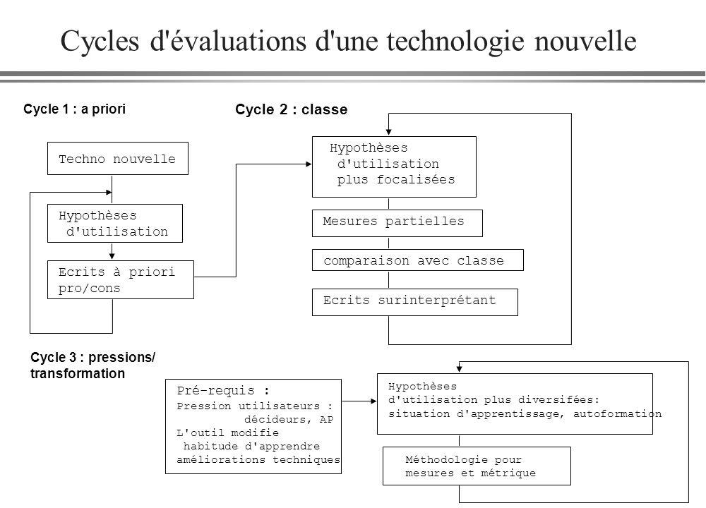 Cycles d évaluations d une technologie nouvelle