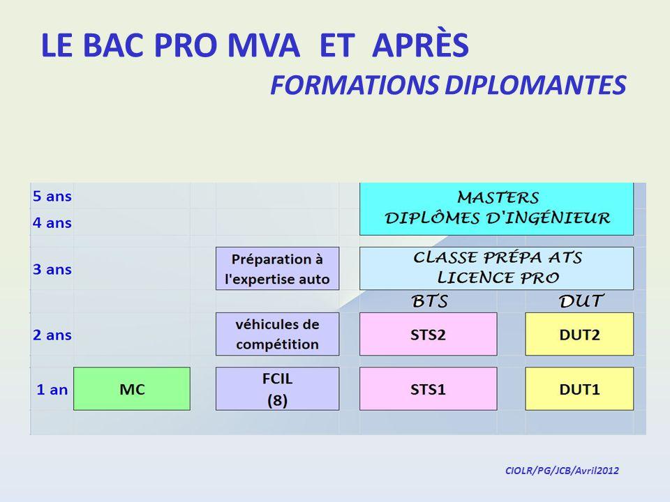 LE BAC PRO MVA ET APRÈS FORMATIONS DIPLOMANTES
