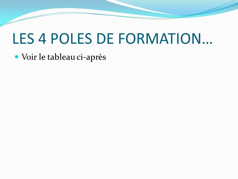LES 4 POLES DE FORMATION…