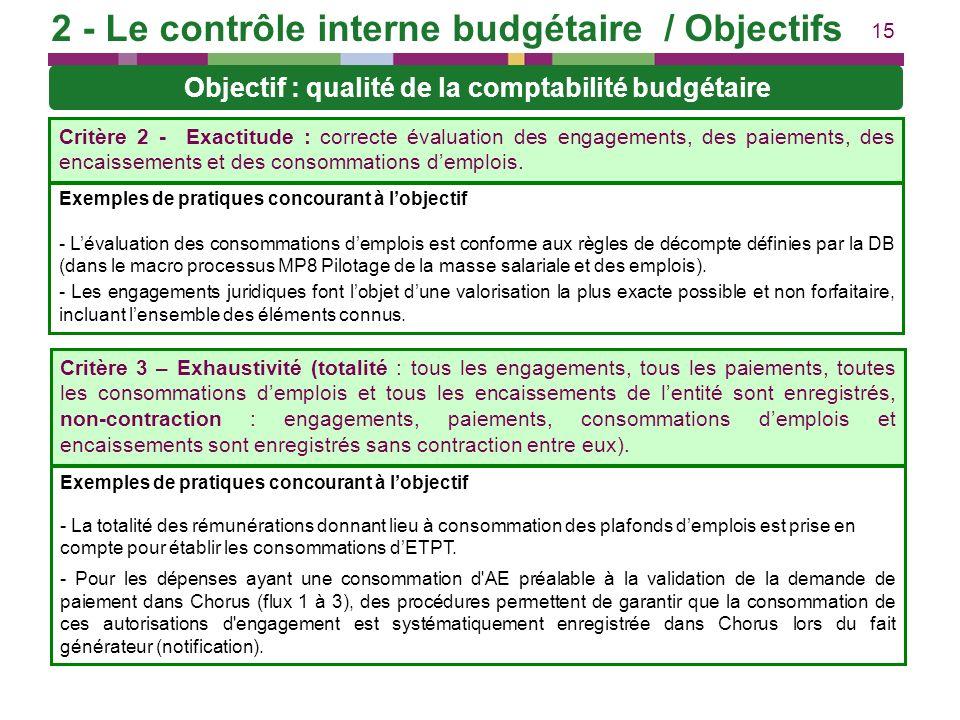 2 - Le contrôle interne budgétaire / Objectifs