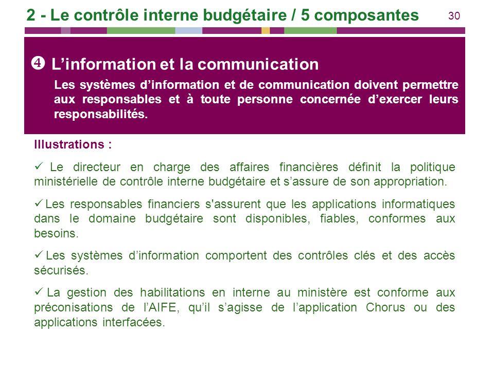 L'information et la communication