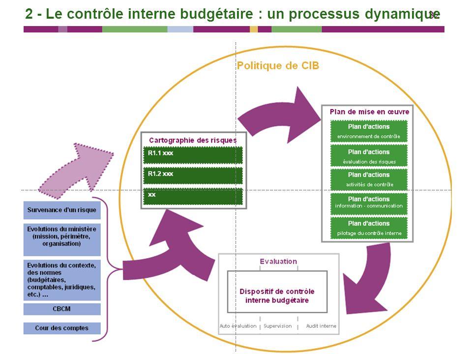 2 - Le contrôle interne budgétaire : un processus dynamique