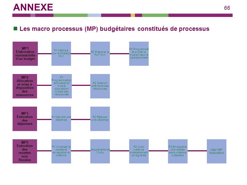 ANNEXE Les macro processus (MP) budgétaires constitués de processus