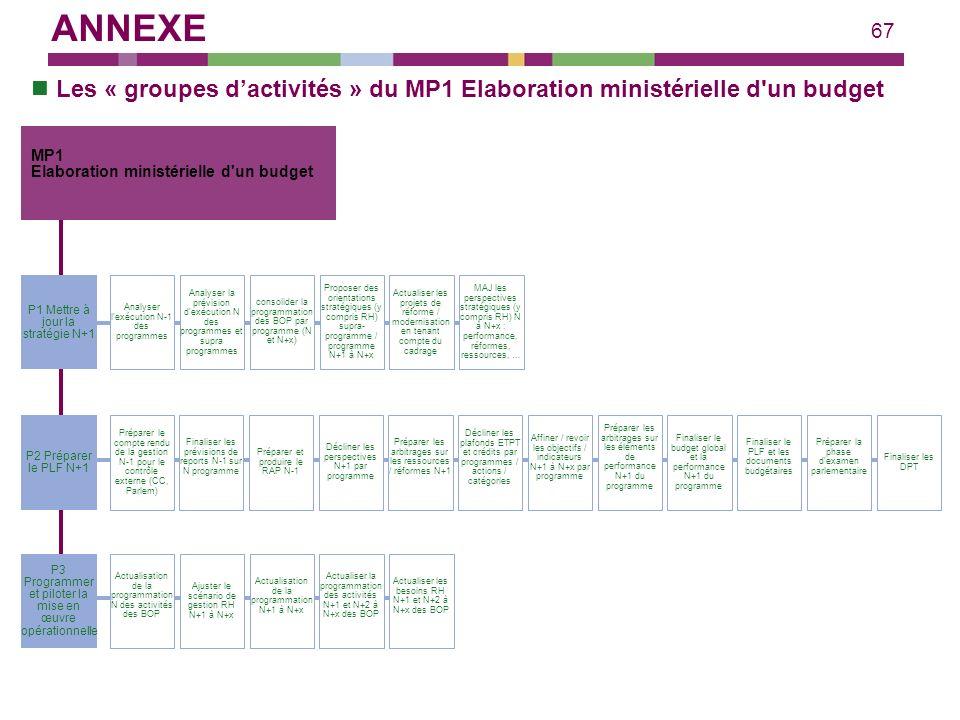 ANNEXE Les « groupes d'activités » du MP1 Elaboration ministérielle d un budget. MP1. Elaboration ministérielle d un budget.
