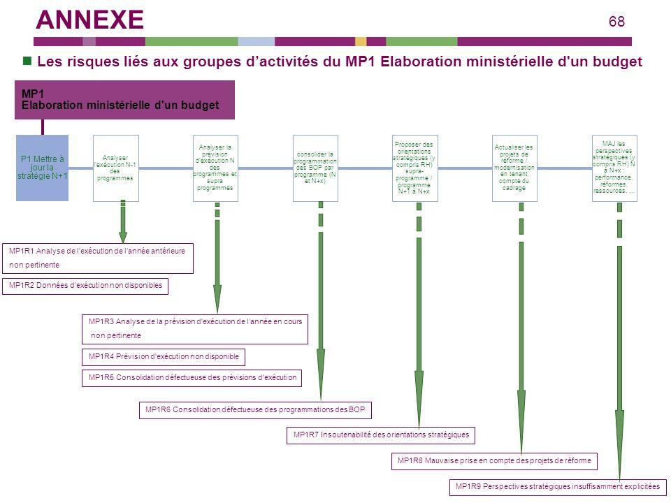 ANNEXE Les risques liés aux groupes d'activités du MP1 Elaboration ministérielle d un budget. MP1.