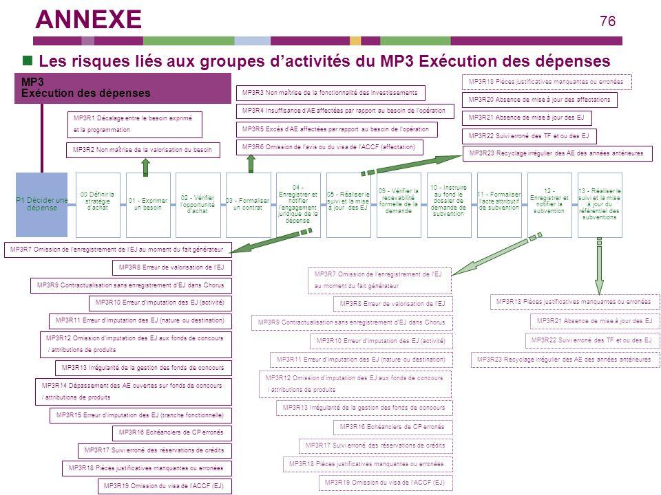 ANNEXE Les risques liés aux groupes d'activités du MP3 Exécution des dépenses. MP3. Exécution des dépenses.