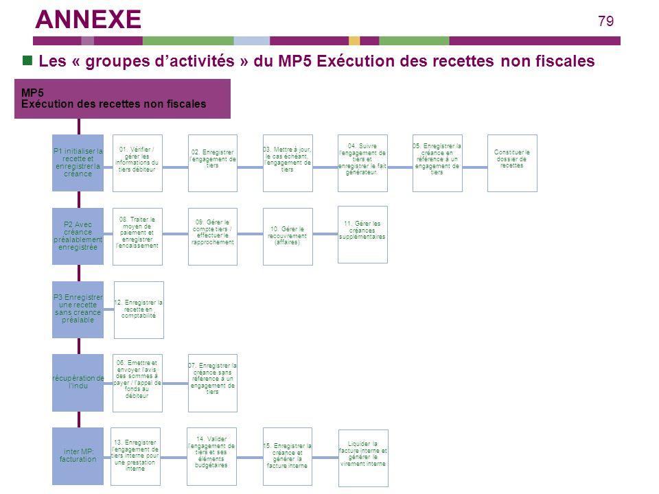ANNEXE Les « groupes d'activités » du MP5 Exécution des recettes non fiscales. MP5. Exécution des recettes non fiscales.
