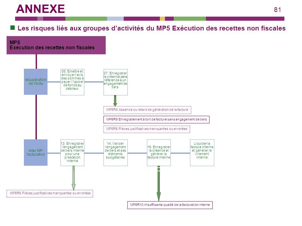 ANNEXE Les risques liés aux groupes d'activités du MP5 Exécution des recettes non fiscales. MP5. Exécution des recettes non fiscales.