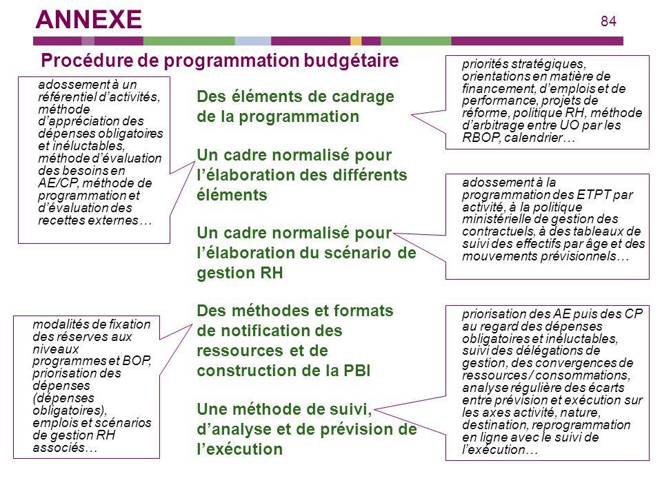 Procédure de programmation budgétaire