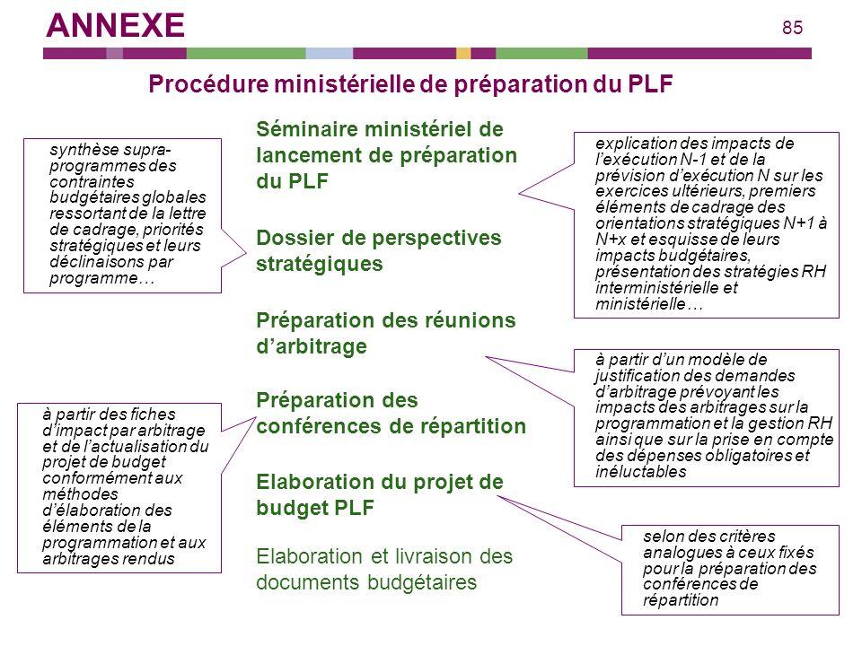 Procédure ministérielle de préparation du PLF