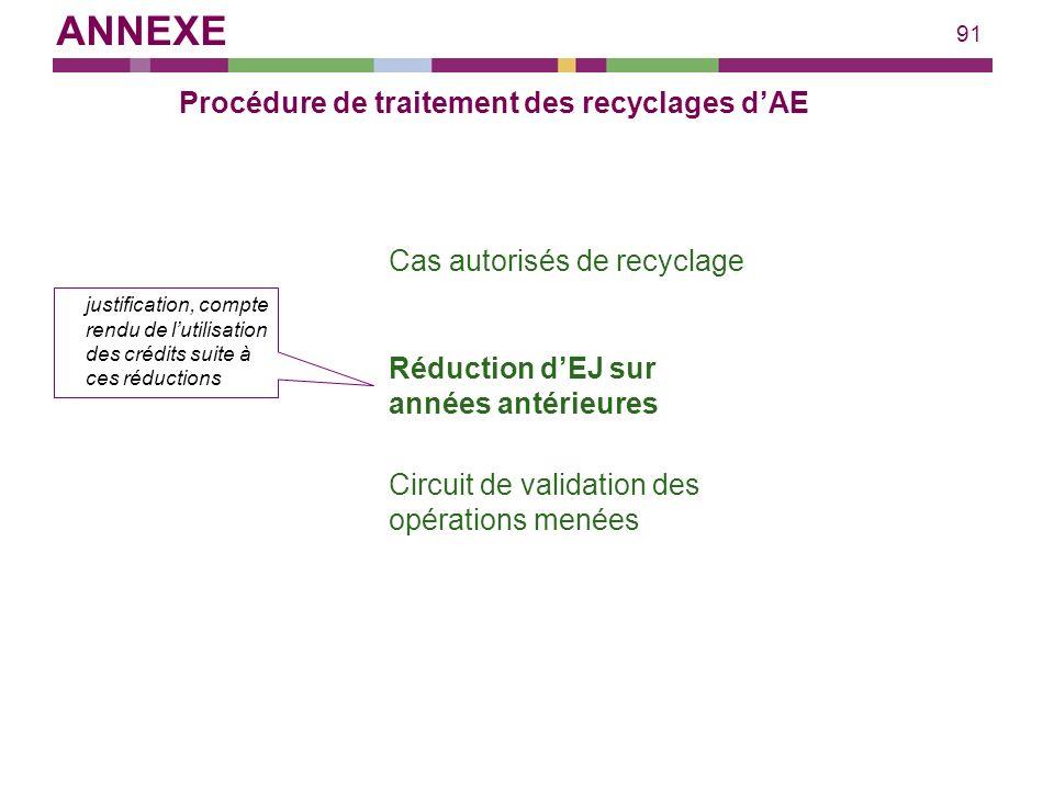 Procédure de traitement des recyclages d'AE