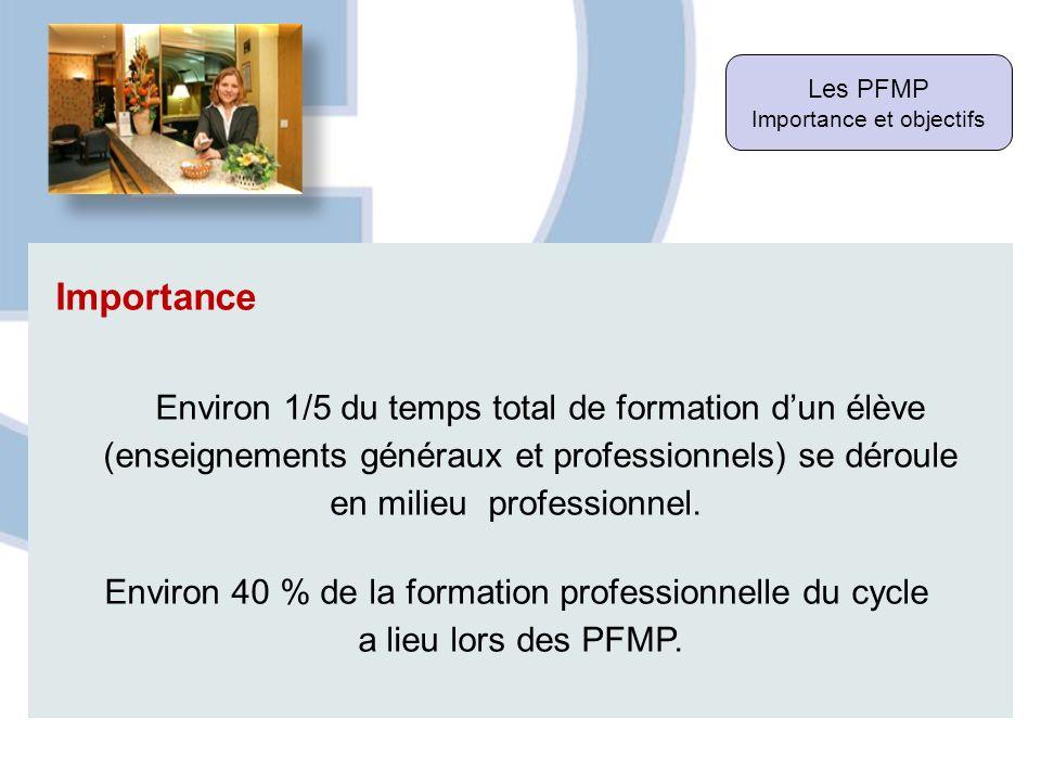 Importance Environ 1/5 du temps total de formation d'un élève