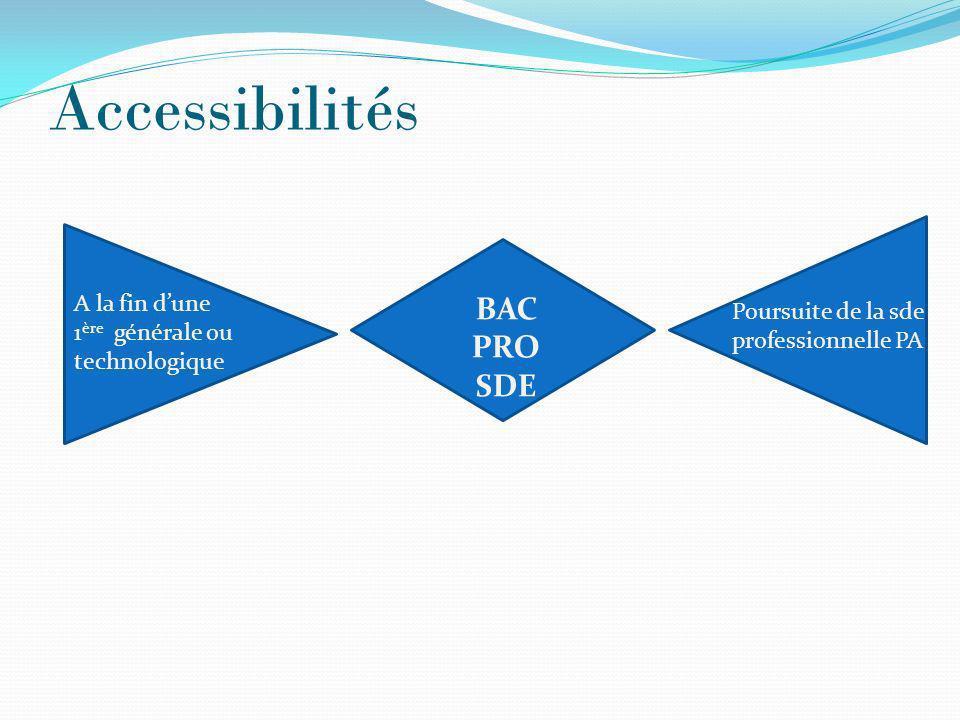 Accessibilités BAC PRO SDE