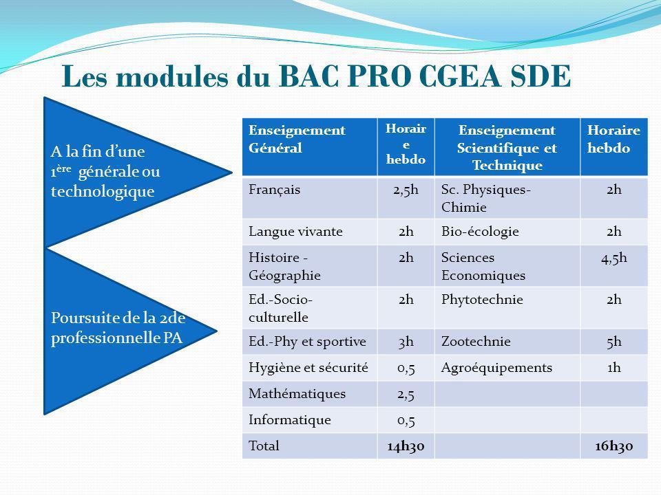 Les modules du BAC PRO CGEA SDE