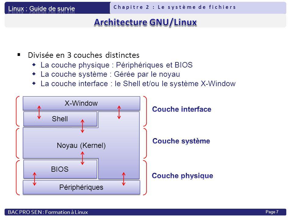 Architecture GNU/Linux