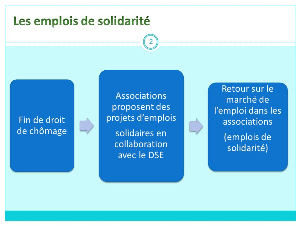 Les emplois de solidarité