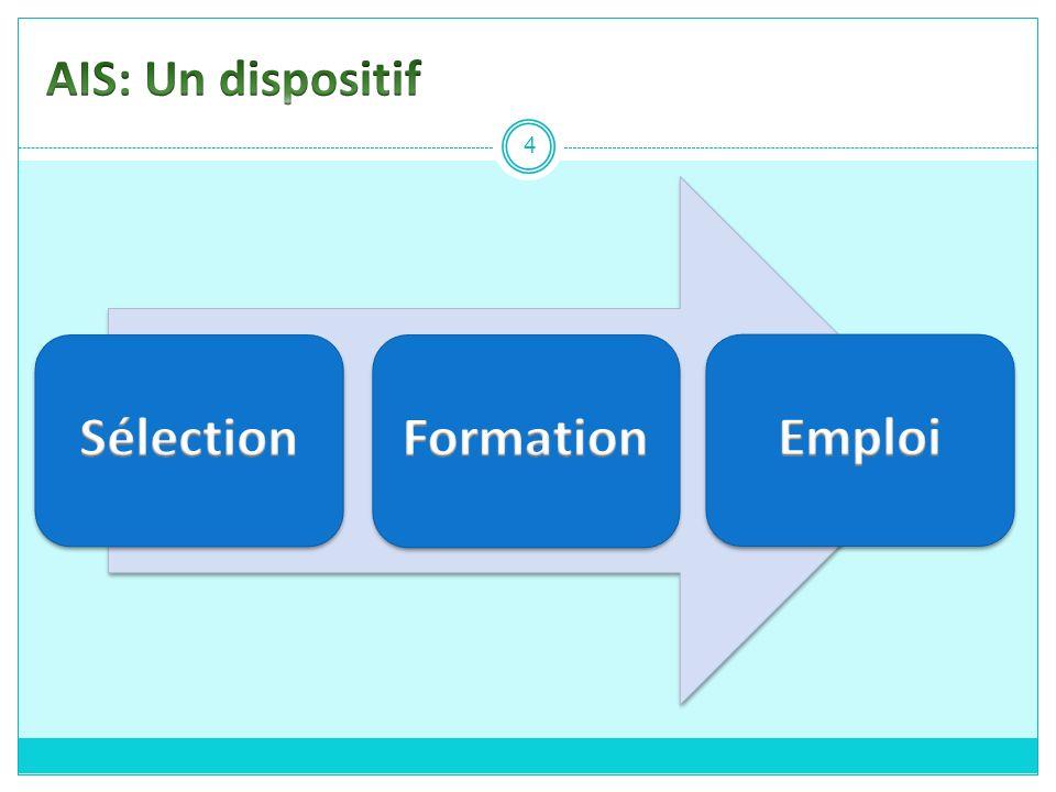 AIS: Un dispositif Sélection Formation Emploi