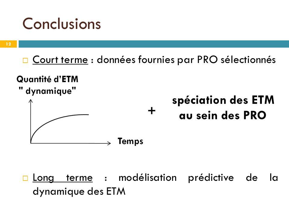 Conclusions spéciation des ETM au sein des PRO +